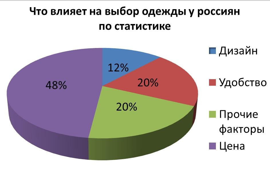 Диаграмма конкуренты